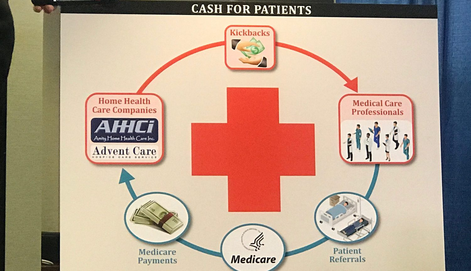 Amity Home Health Fraud Is The Tip of The Medicare Fraud Iceburg